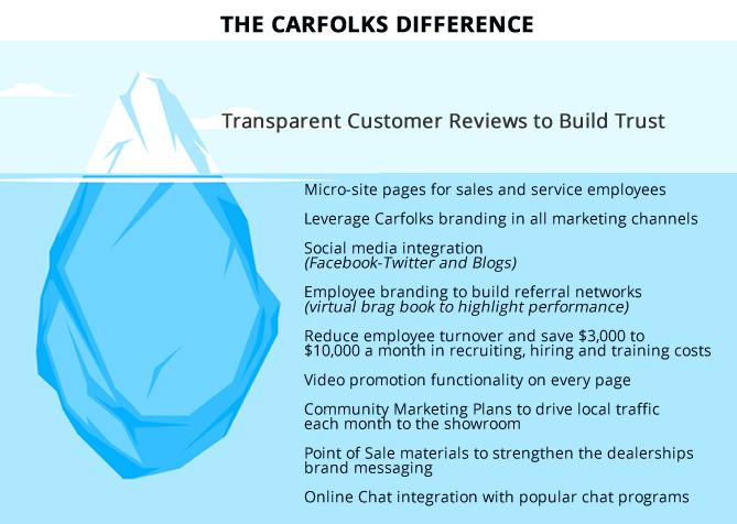 Iceberg-Carfolks Difference